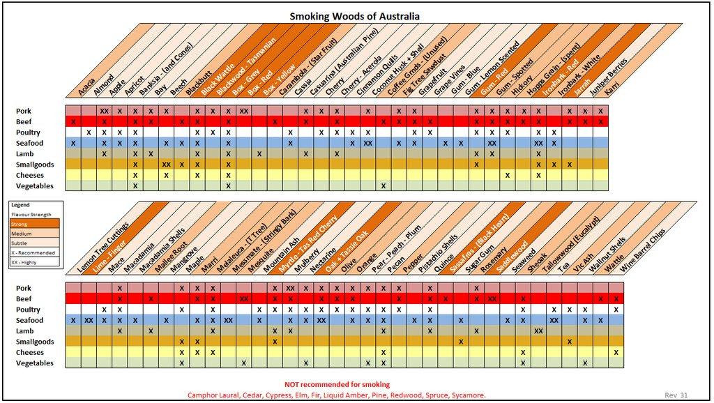 Australian Timber Matrix for Smoking - Wood - Smoke Fire and Food
